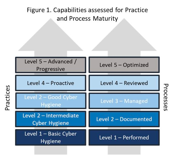 Figure 1. Capabilities assessed for practice and process maturity. Practices: level 5 – Advanced / Progressive, Level 4 – Proactive, Level 2 – Good Cyber Hygiene, Level 2 Intermediate Hygiene, Level 1 – Basic Cyber Hygiene. Processes: Level 5 – Optimized, Level 4 – Reviewed, Level 3 – Managed, Level 2 – Documented, Level 1 – Performed.
